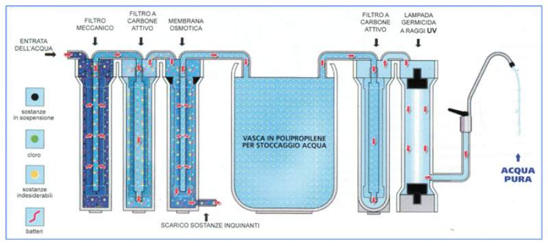 Sistemi ad osmosi inversa  Forum Cooperazione Il blog che fa informazione